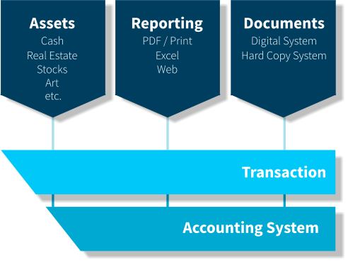 platform QPLIX structure 3 boxes: assets, reporting and documents bottom boxes: transaction and accounting system